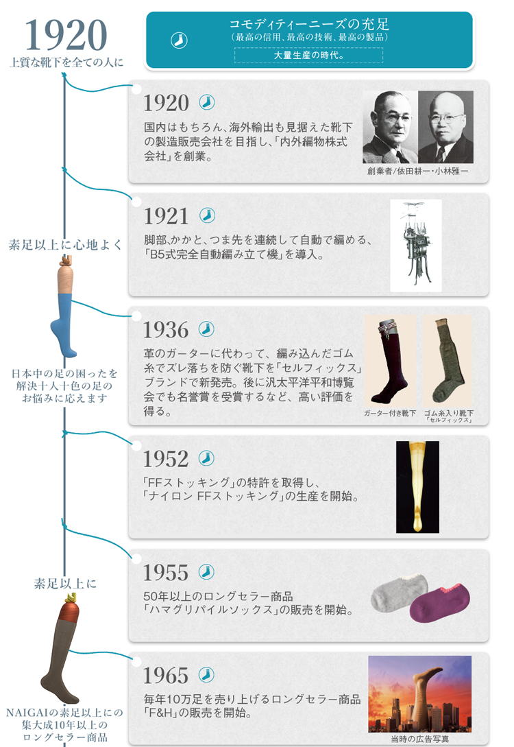 NAIGAI100周年の歴史の画像01